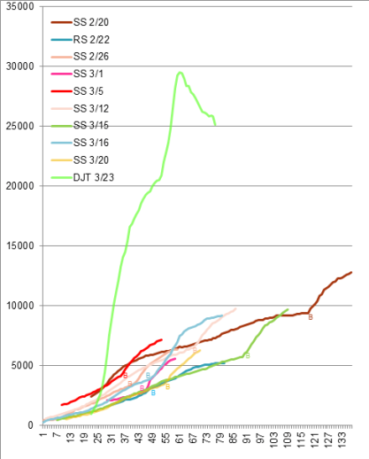 A graph with a bunch of lines showing viewership across minutes on the White House you tube channel.